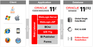 Oracle EBS Release 12.2 Technology Stack