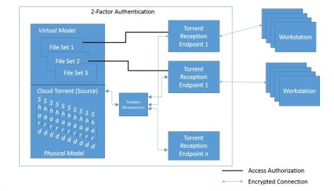 big_data_arch_model