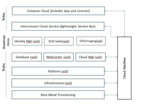 All of Oracle Cloud on a Page