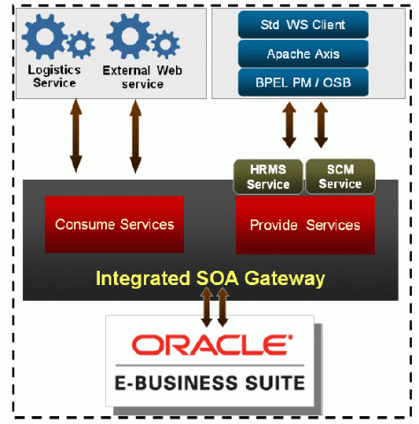https://blogs.oracle.com/ebusinesssuiteintegration